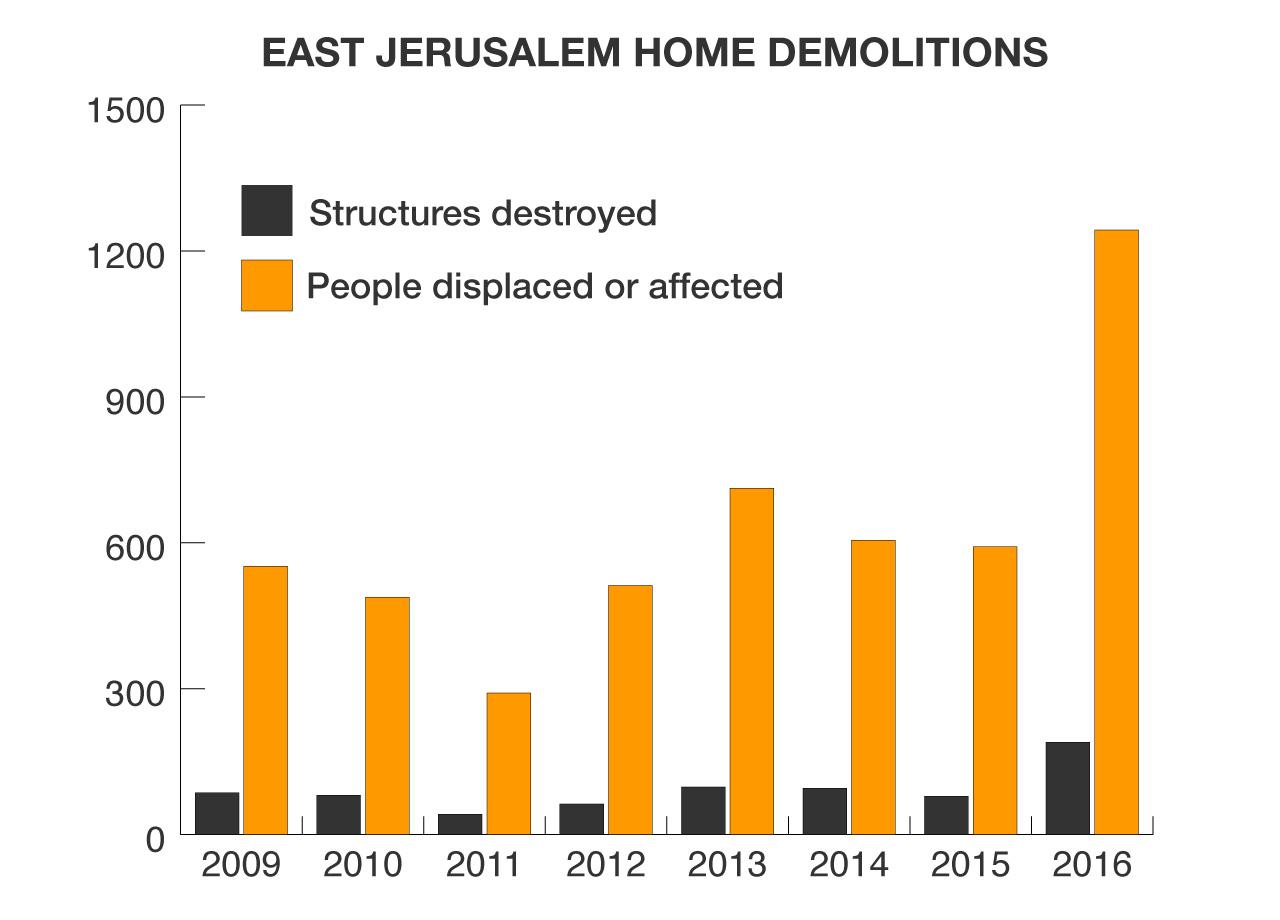 Figure 1: Al Jazeera graph showing East Jerusalem home demolitions, 2009-2016.