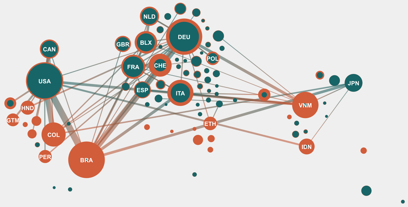 Figure 1: Network graph showing imports and exports of coffee in 2014.