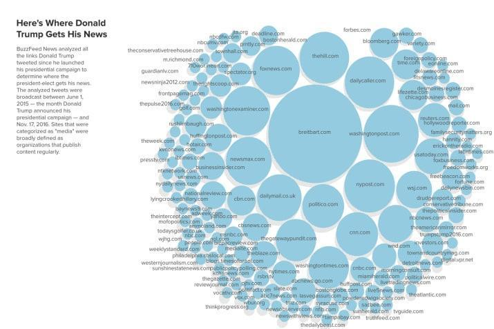 Figure 1: A snapshot of the media links that Trump tweeted during his presidential campaign