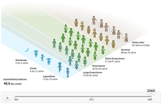 Figure 20. visualizing demographic data (Zeit Online)
