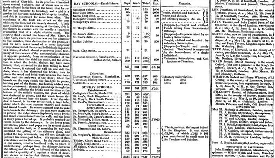 Figure 11. Data Journalism in the Guardian in 1821 (The Guardian)