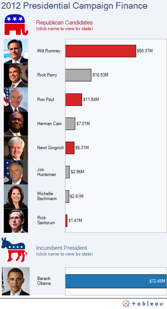 Figure 104. <em>2012 Presidential Campaign Finance</em> (The Guardian)