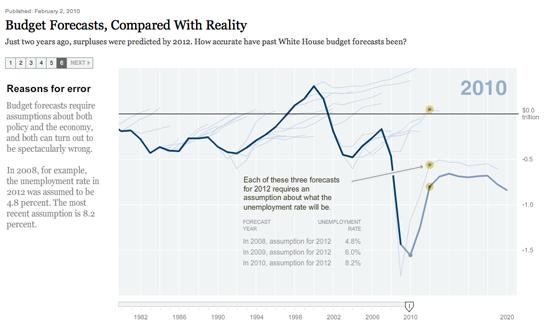 Figure 94. <em>Budget Forecasts, Compared with Reality</em> (New York Times)