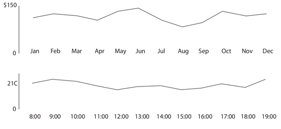 Figure 99. Simple line graphs: useful to represent continuous information