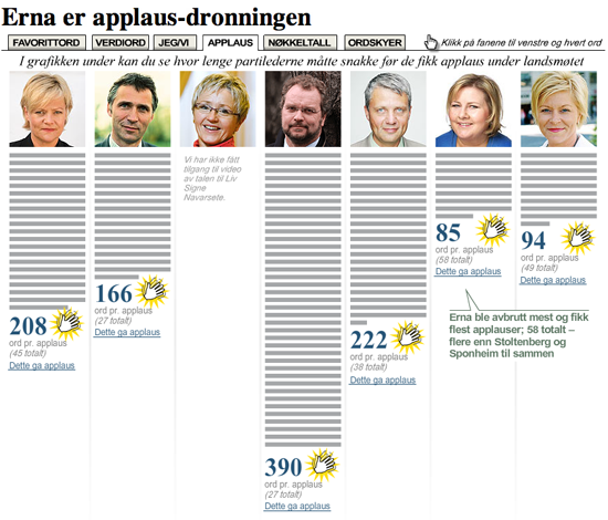 Figure 113. Text mining speeches from party leaders (Verdens Gang)