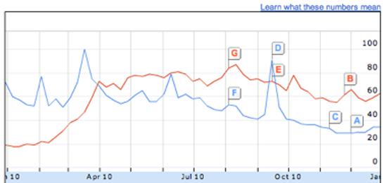 Figure 64. Google Insights (Google)