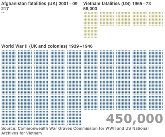 Figure 89. <em>Counting the human cost of war</em> (BBC)